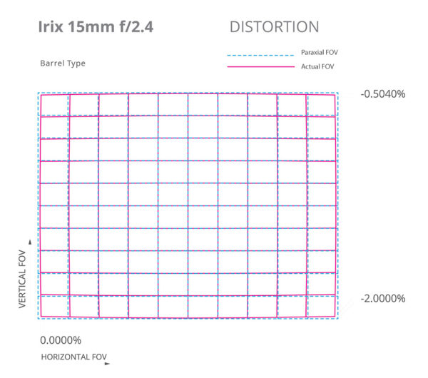 irix_15mm_distortion